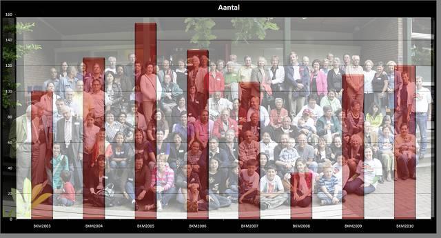 grafiek bezoekers (640 x 480)