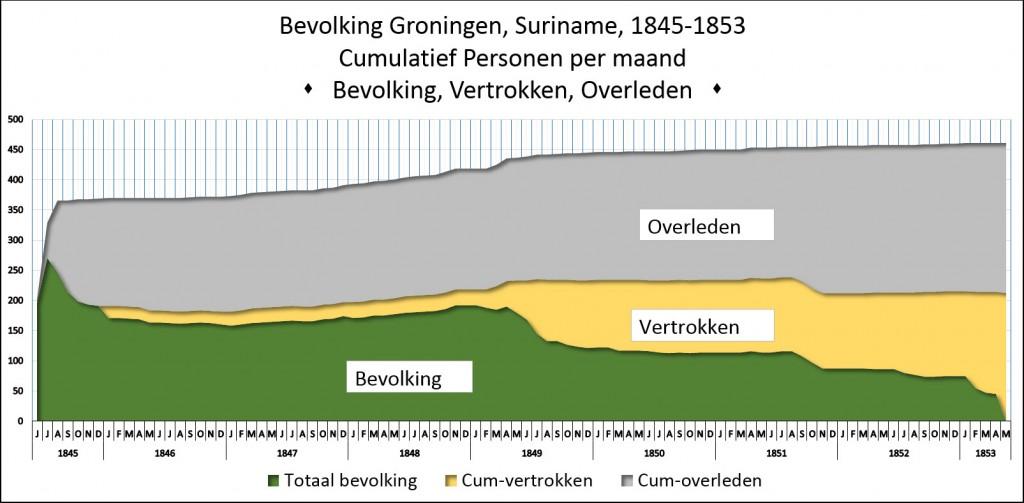 Groningen-bevolking