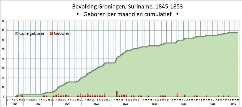 Groningen-geboorten