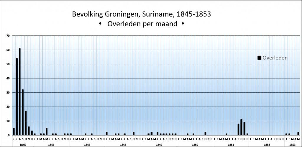 Groningen-overleden