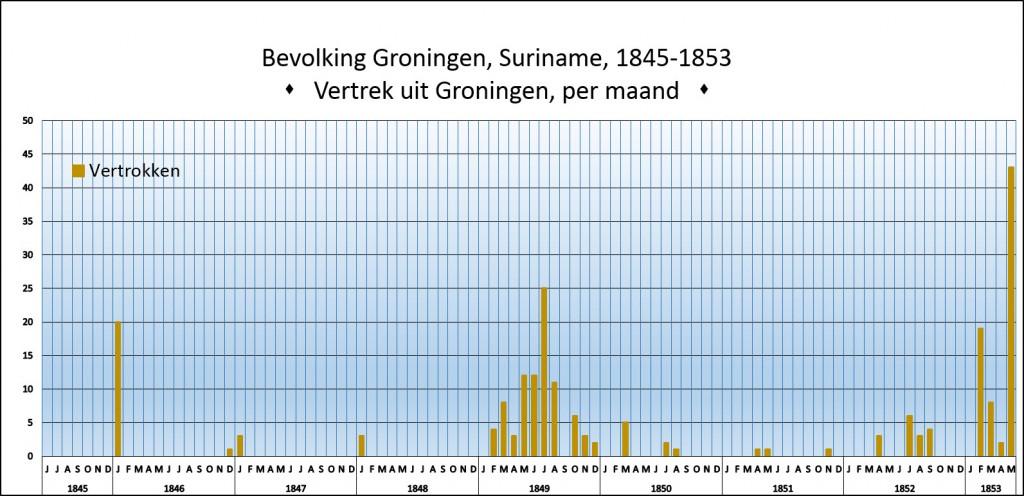 Groningen-vertrek